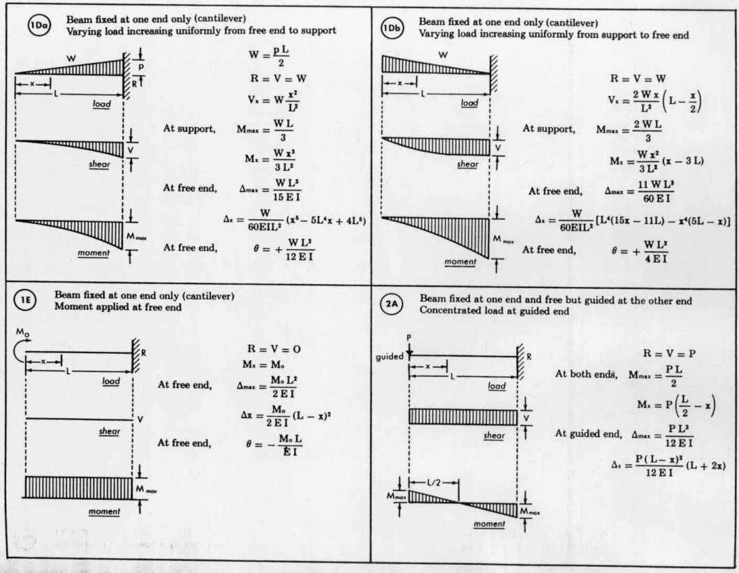 Beam Load Equations Welcome To Draw Shear Force Bending Moment Diagrams For The Overhanging