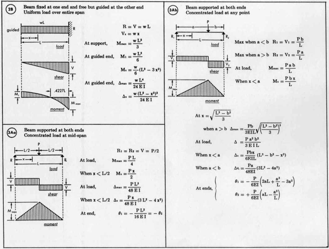 Beam Load Equations Welcome To Diagram And Formulas All Figures Courtesy Of